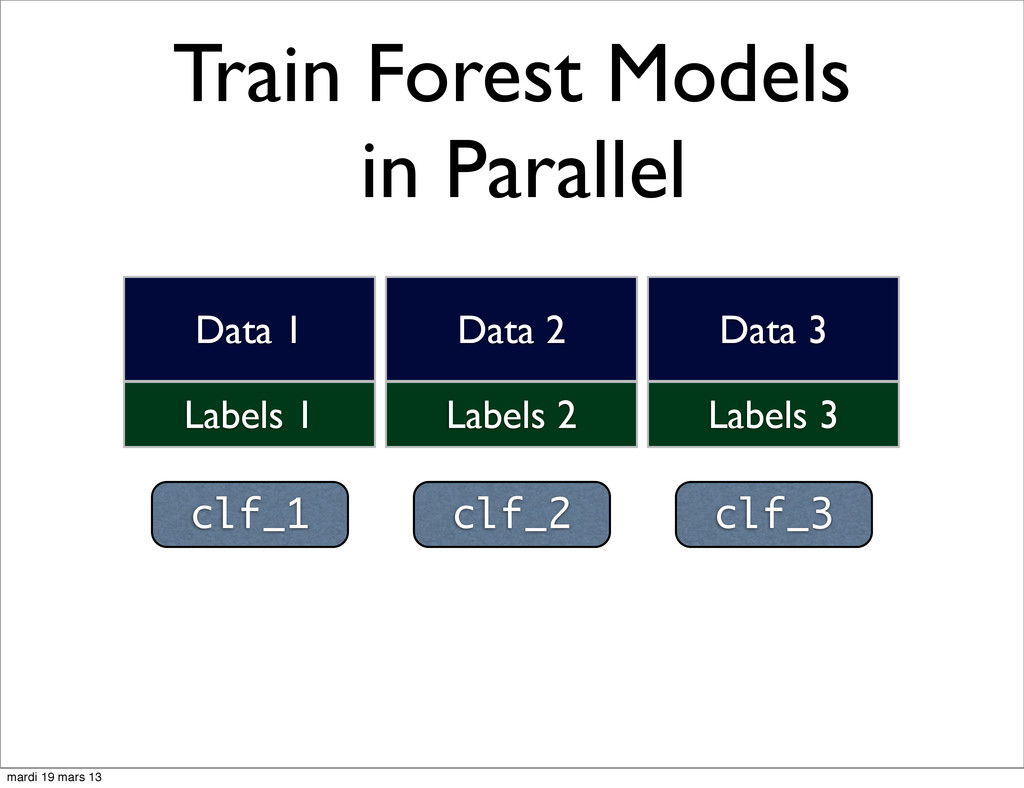 Train Forest Models in Parallel clf_1 clf_2 clf...