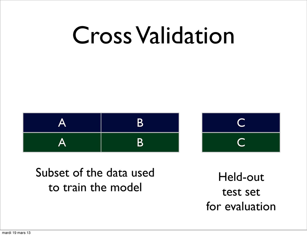 Cross Validation A B C A B C Subset of the data...