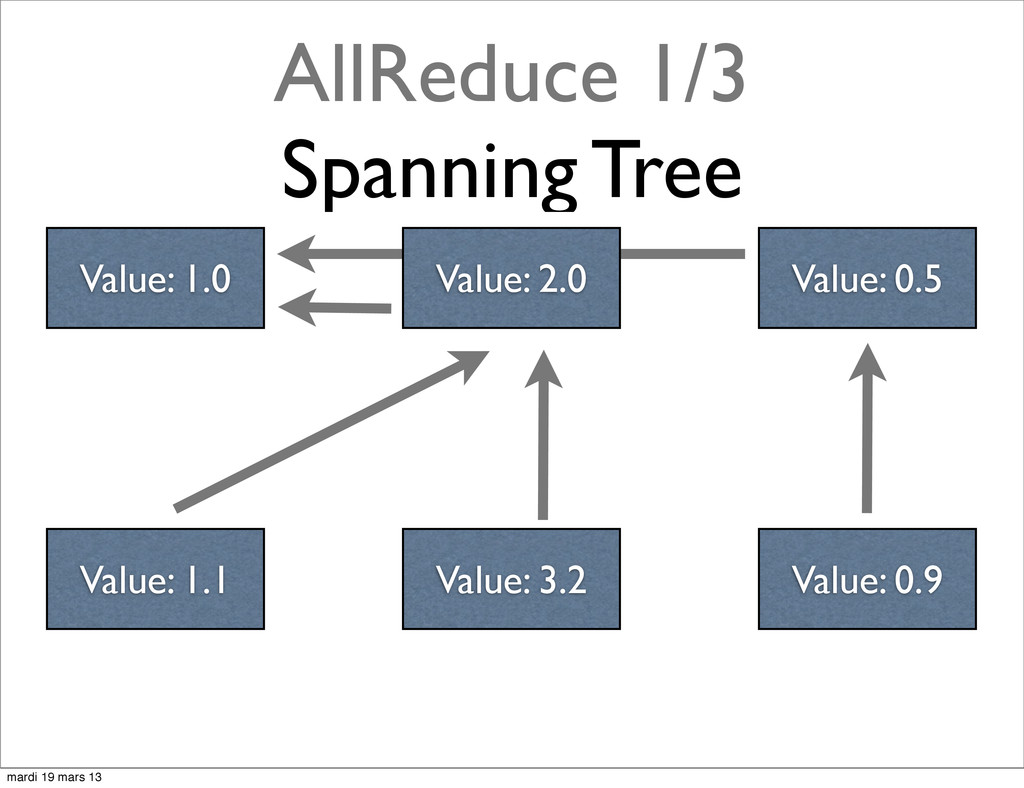 AllReduce 1/3 Spanning Tree Value: 2.0 Value: 0...