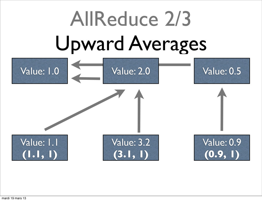 AllReduce 2/3 Upward Averages Value: 2.0 Value:...
