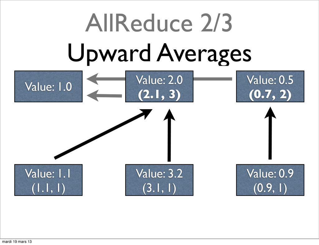 AllReduce 2/3 Upward Averages Value: 2.0 (2.1, ...