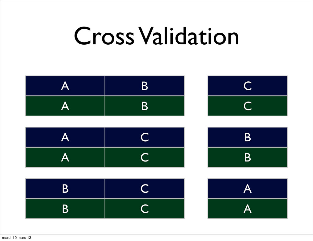 Cross Validation A B C A B C A C B A C B B C A ...