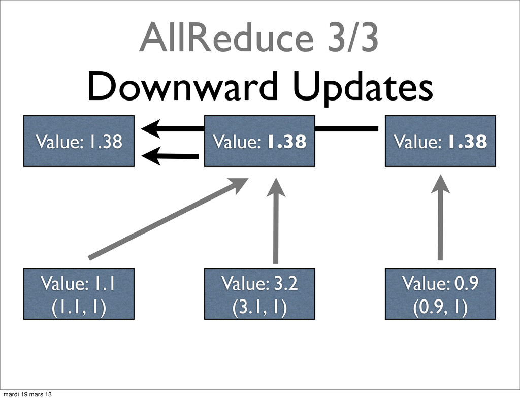 AllReduce 3/3 Downward Updates Value: 1.38 Valu...