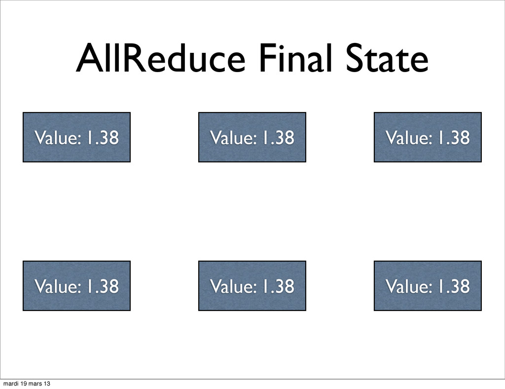 AllReduce Final State Value: 1.38 Value: 1.38 V...