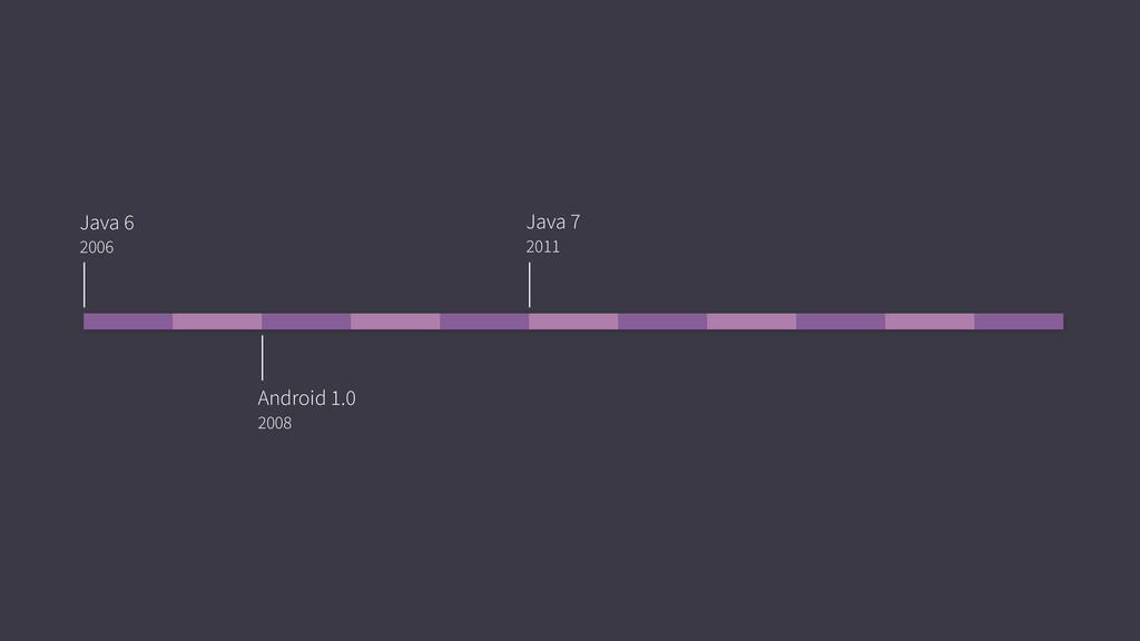 Java 6 2006 Java 7 2011 Android 1.0 2008