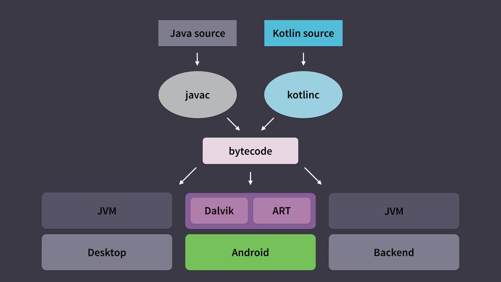 Dalvik ART Android Java source javac Kotlin sou...