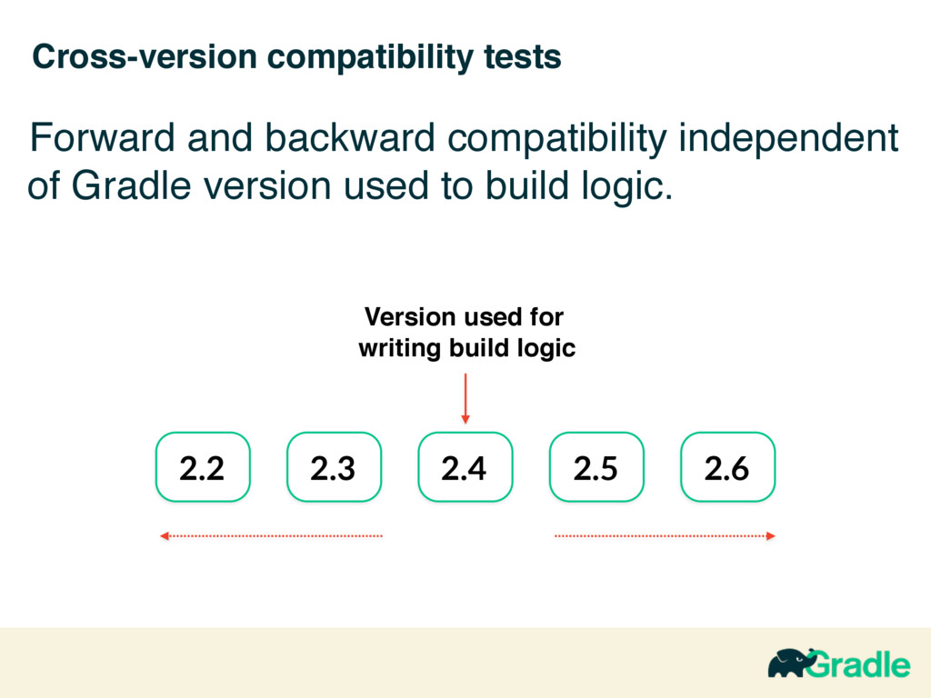 Cross-version compatibility tests Forward and b...