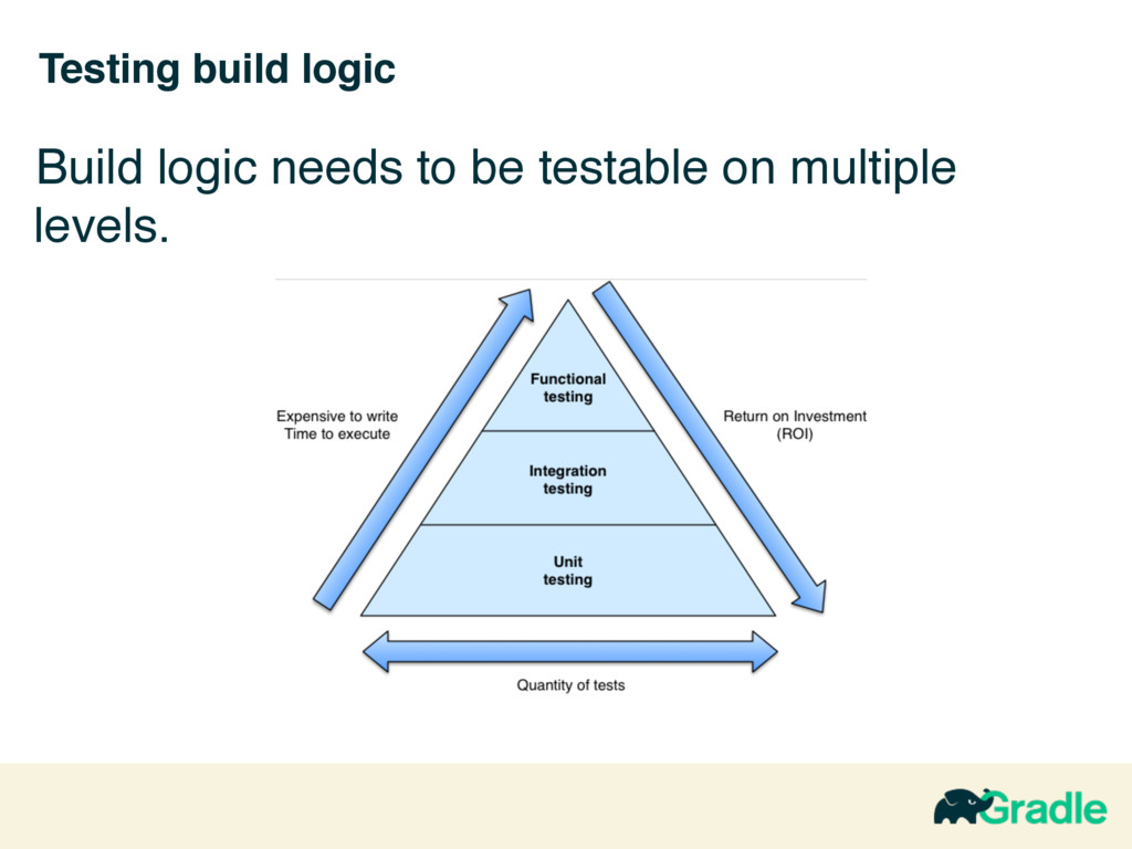 Testing build logic Build logic needs to be tes...