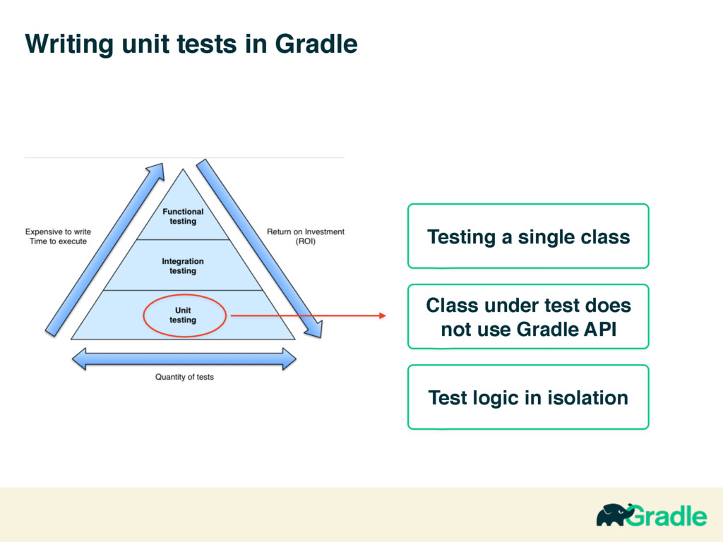 Writing unit tests in Gradle Class under test d...