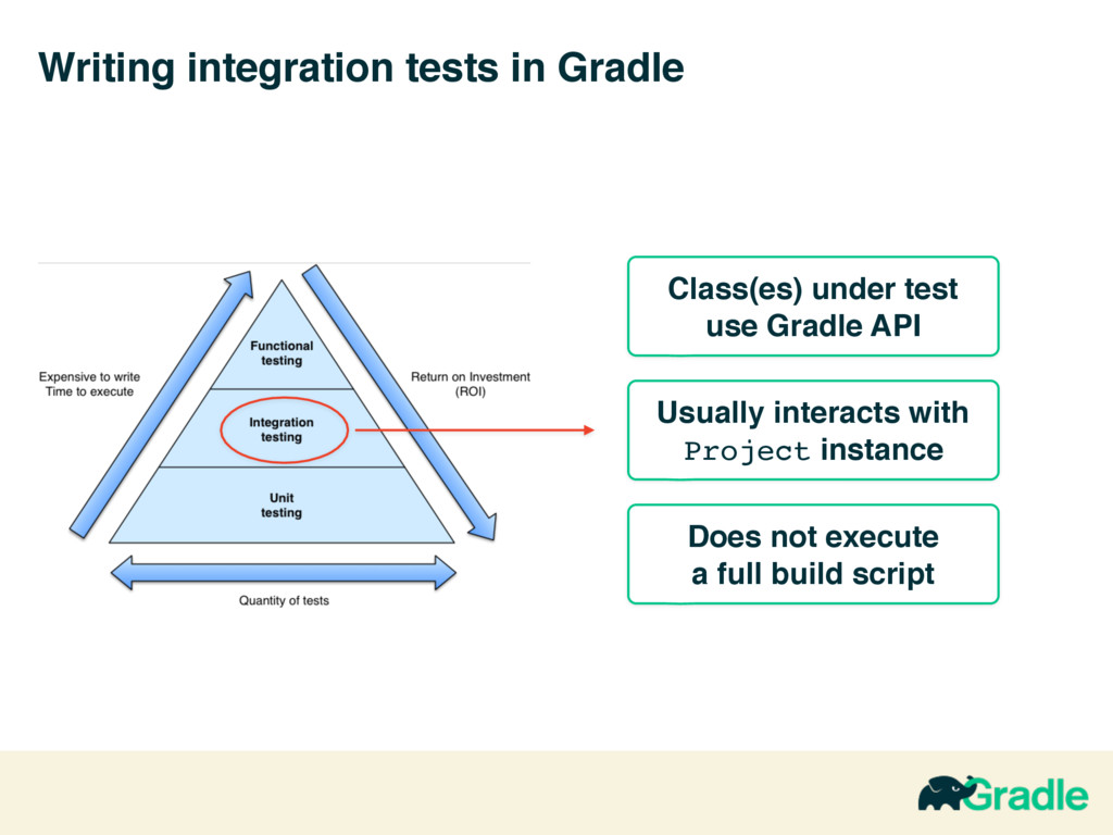 Writing integration tests in Gradle Class(es) u...