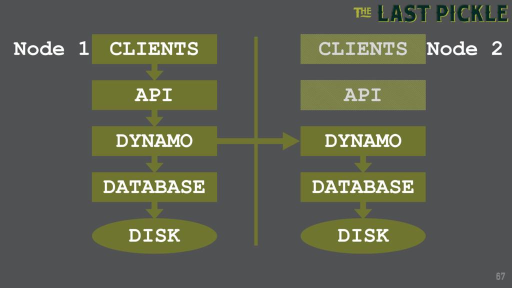 67 67 CLIENTS API DYNAMO DATABASE DISK CLIENTS ...