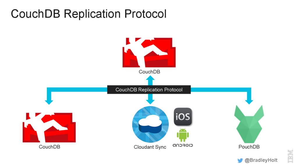 CouchDB Replication Protocol @BradleyHolt Cloud...
