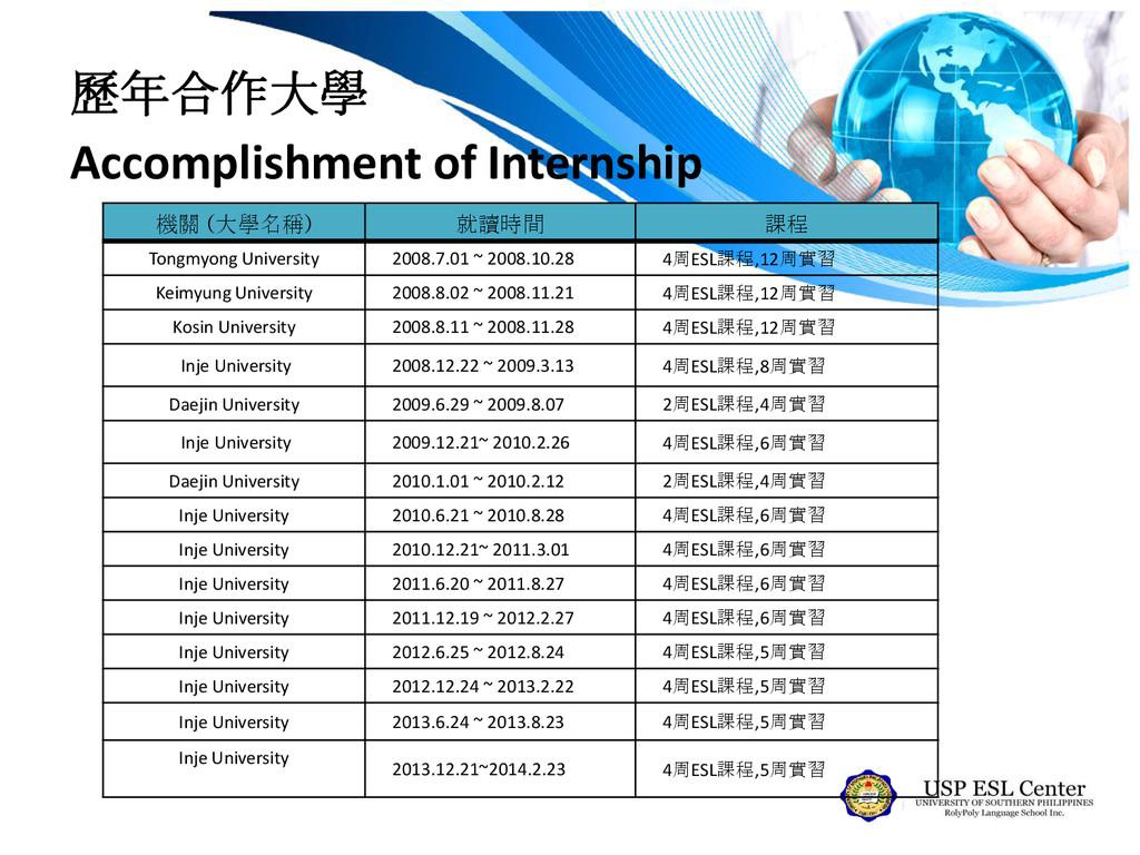 歷年合作大學 Accomplishment of Internship 機關 (大學名稱) 就...