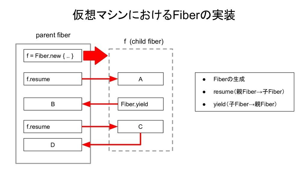 仮想マシンにおけるFiberの実装 f = Fiber.new { .. } f.resume...