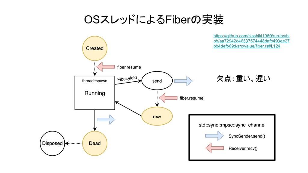 OSスレッドによるFiberの実装 https://github.com/sisshiki19...
