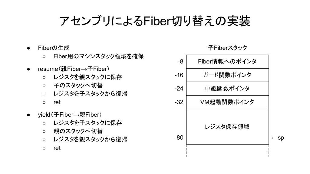 アセンブリによるFiber切り替えの実装 ● Fiberの生成 ○ Fiber用のマシンスタッ...