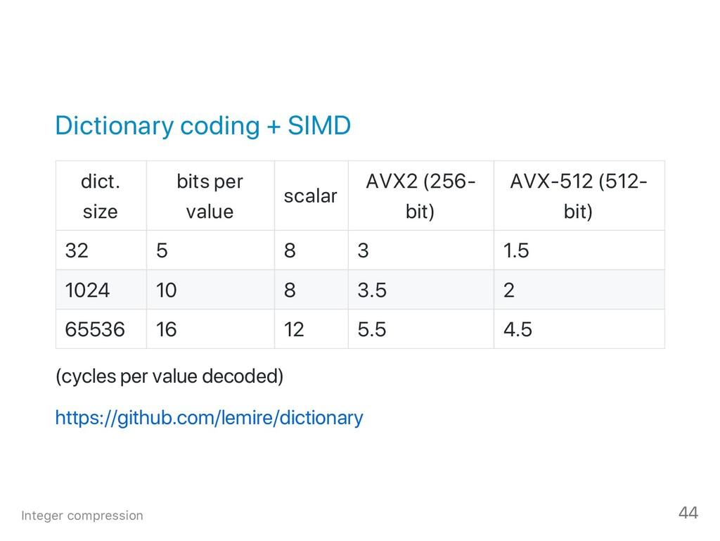 Dictionary coding + SIMD dict. size bits per va...