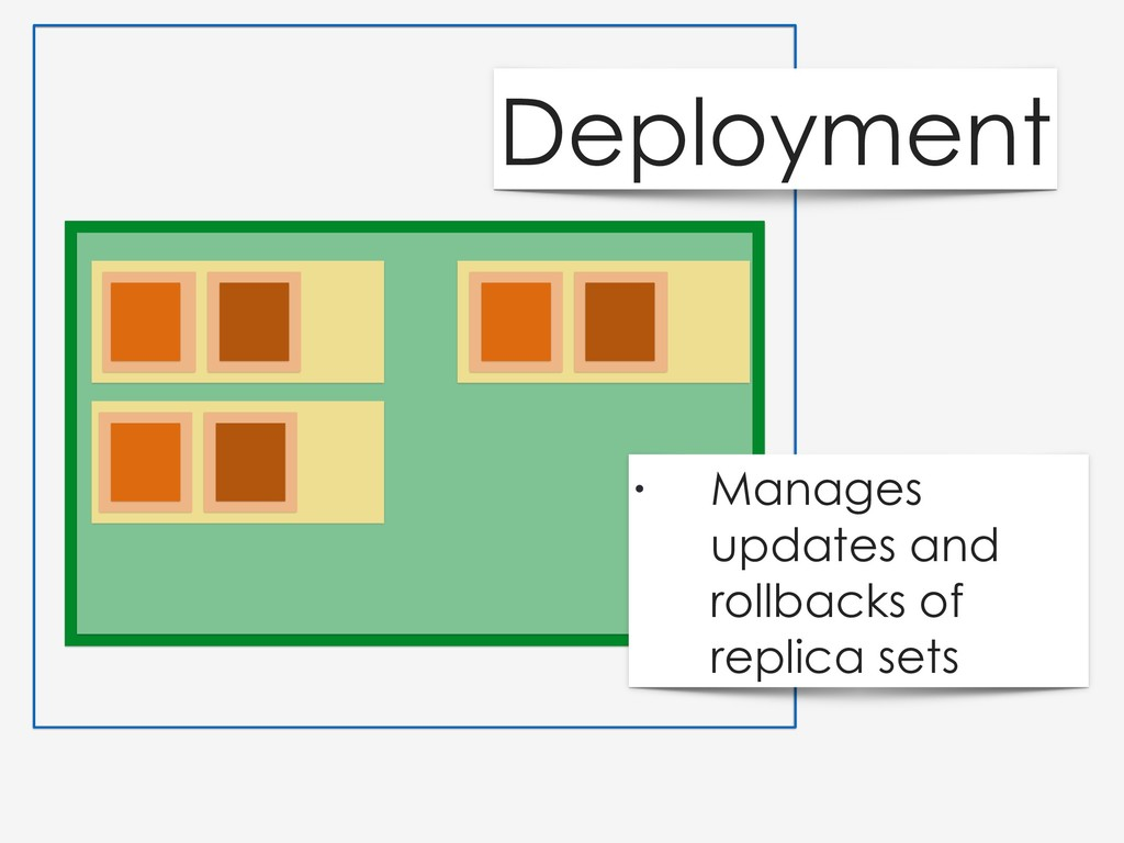Deployment • Manages updates and rollbacks of r...