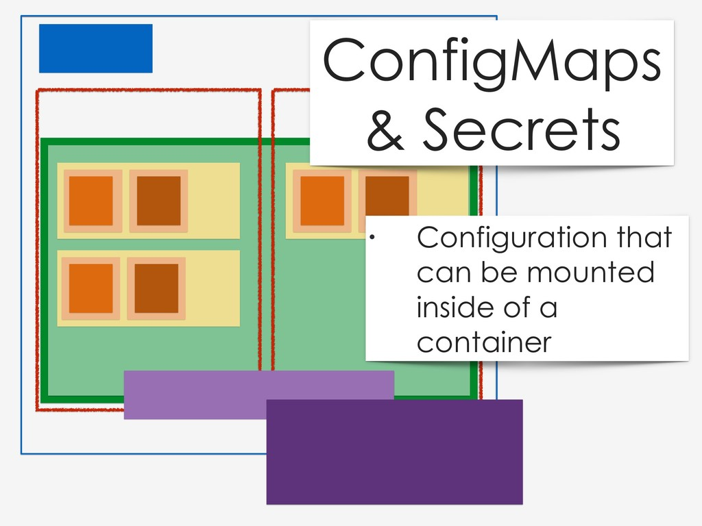 ConfigMaps & Secrets • Configuration that can b...