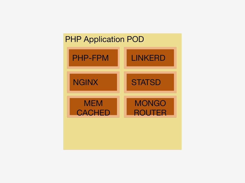 PHP-FPM NGINX LINKERD STATSD MEM  CACHED MONGO ...