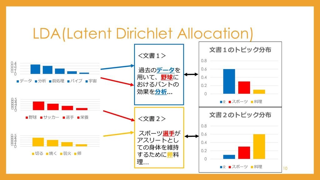 LDA(Latent Dirichlet Allocation) 0 0.1 0.2 0.3 ...