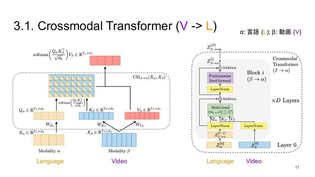 3.1. Crossmodal Transformer (V -> L) α: 言語 (L);...