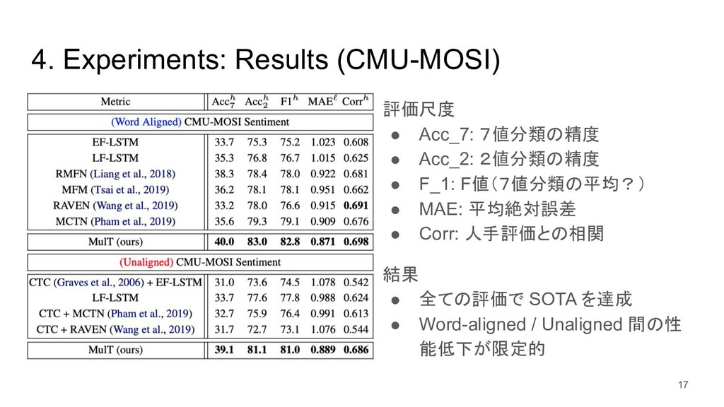 4. Experiments: Results (CMU-MOSI) 評価尺度 ● Acc_7...