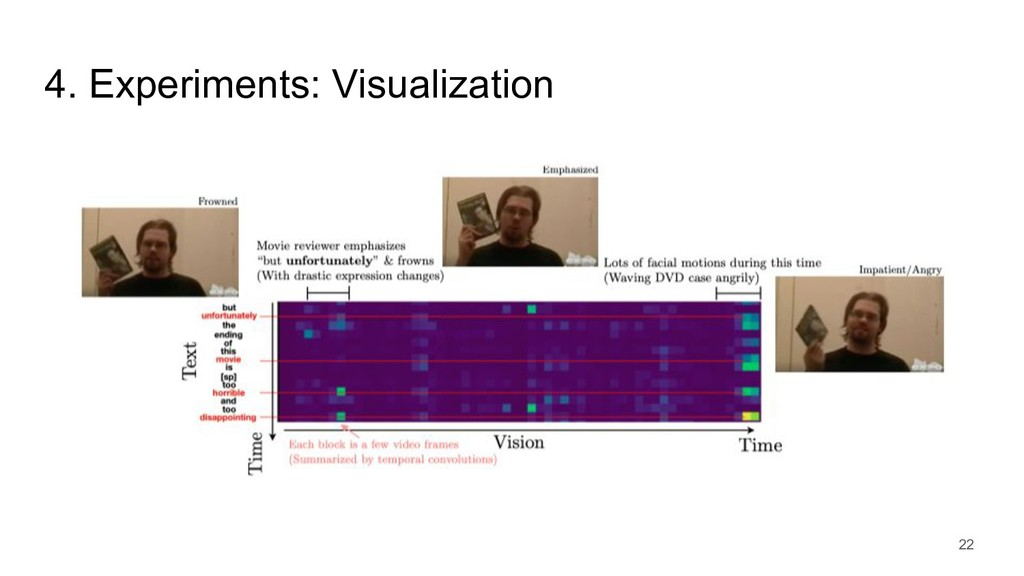 4. Experiments: Visualization 22