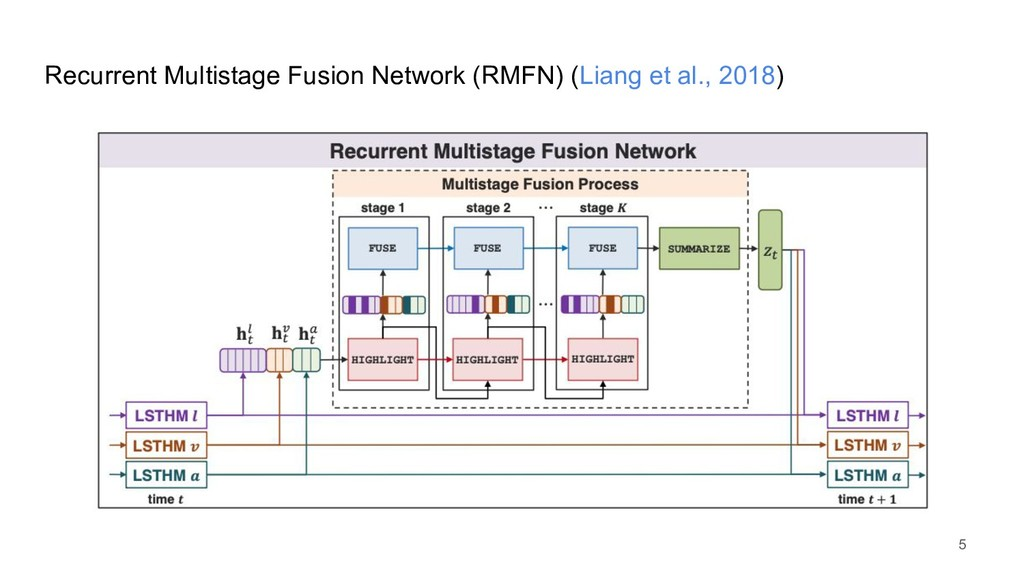 Recurrent Multistage Fusion Network (RMFN) (Lia...