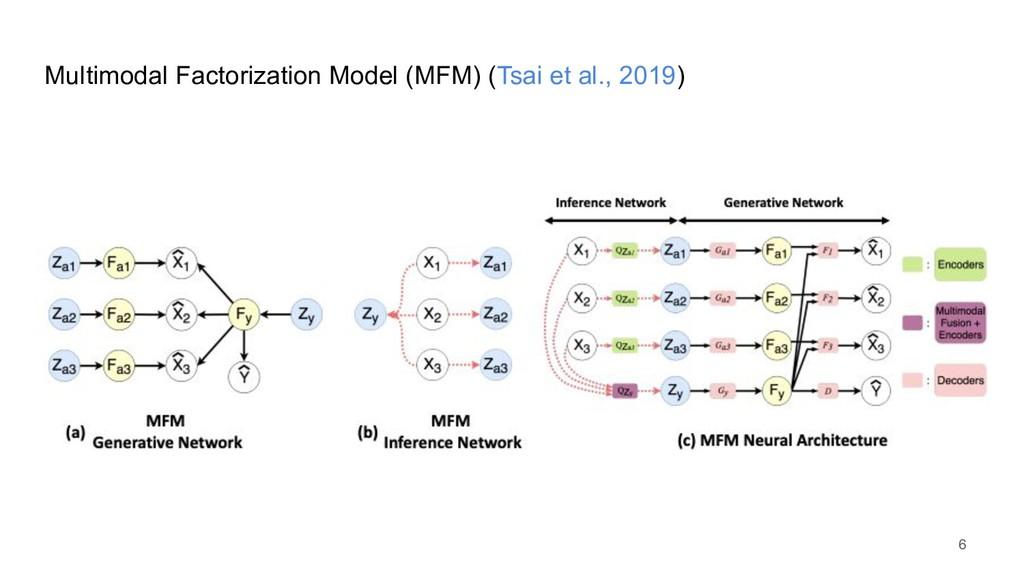 Multimodal Factorization Model (MFM) (Tsai et a...