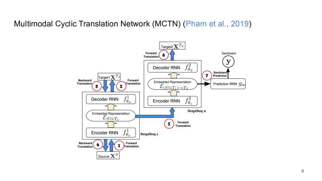 Multimodal Cyclic Translation Network (MCTN) (P...