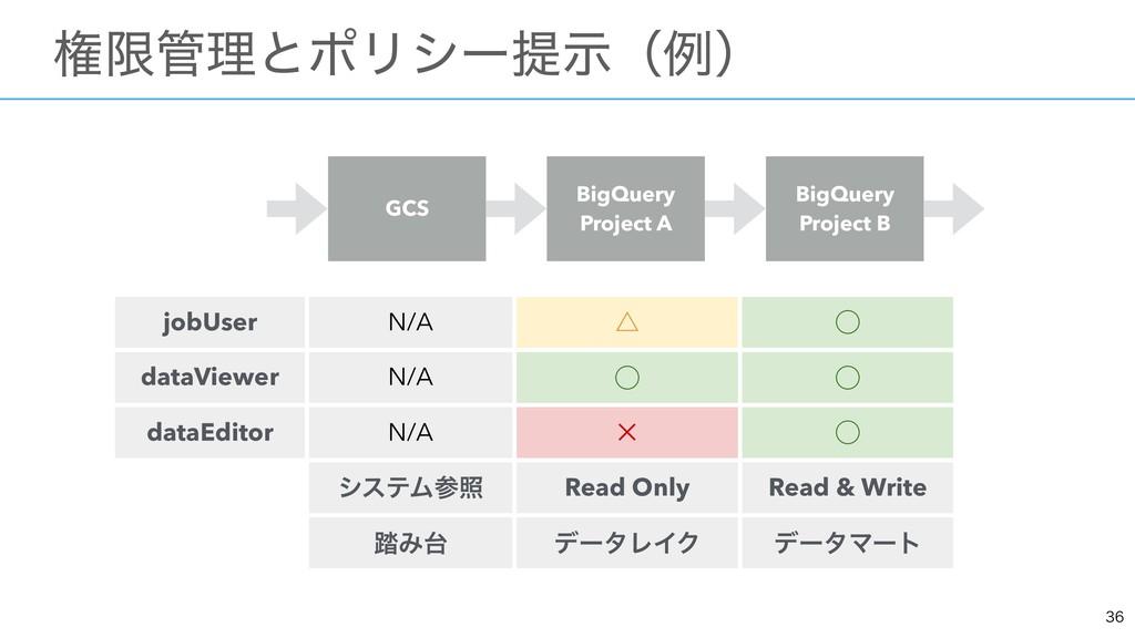 ɹݖݶཧͱϙϦγʔఏࣔʢྫʣ jobUser N/A ˚ ̋ dataViewer...