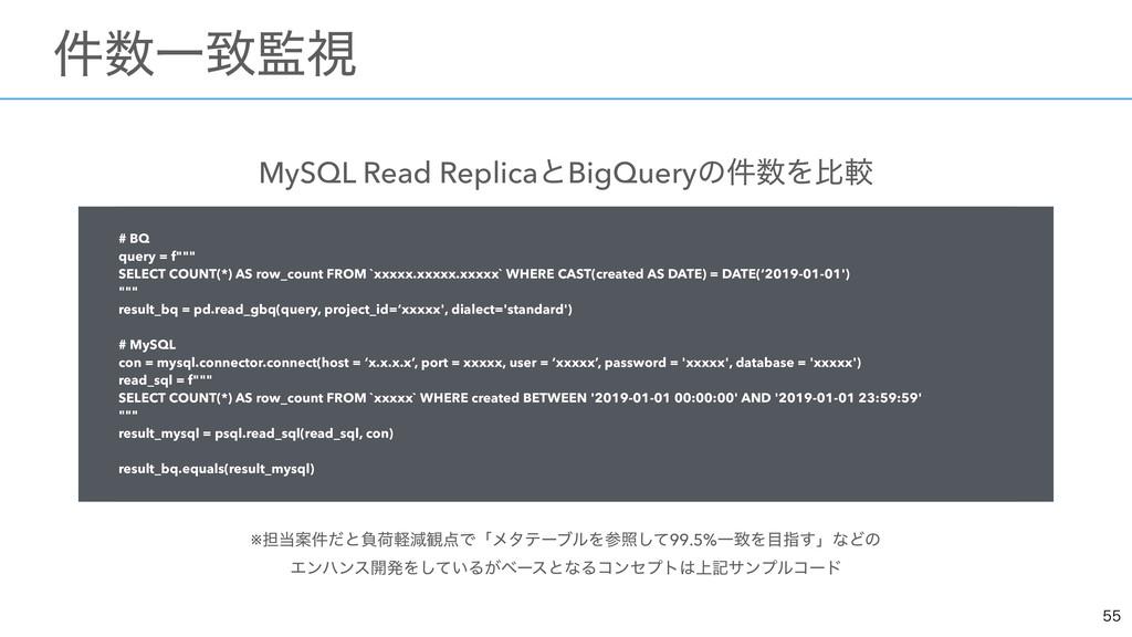 MySQL Read ReplicaͱBigQueryͷ݅Λൺֱ ※୲Ҋ݅ͩͱෛՙܰݮ؍...