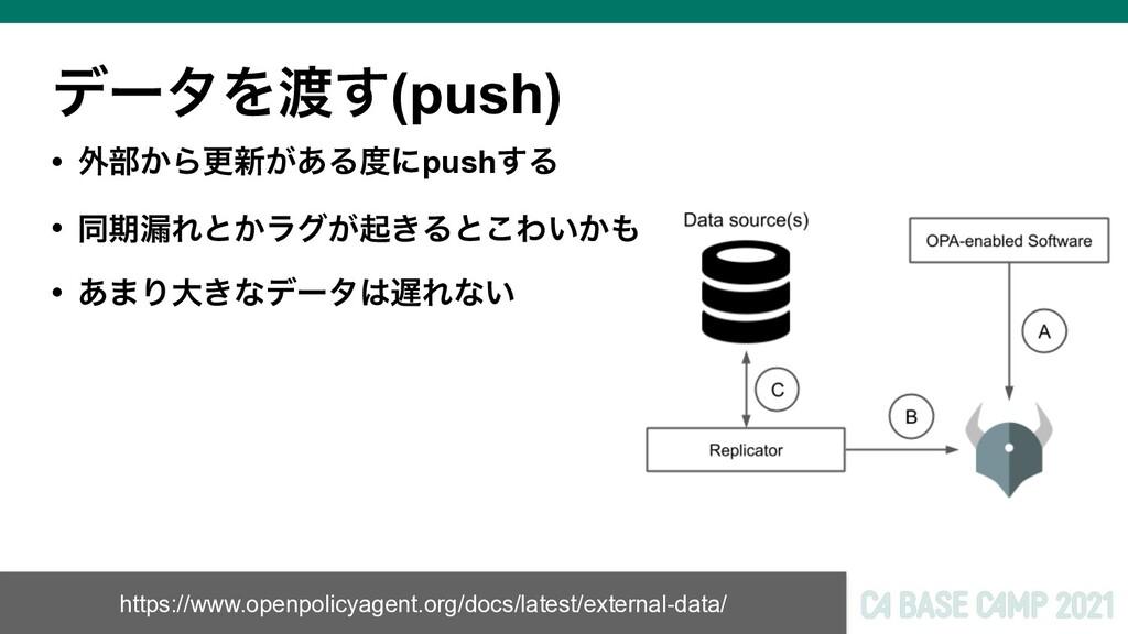 σʔλΛ͢(push) • ֎෦͔Βߋ৽͕͋Δʹpush͢Δ • ಉظ࿙Εͱ͔ϥά͕ى͖Δ...