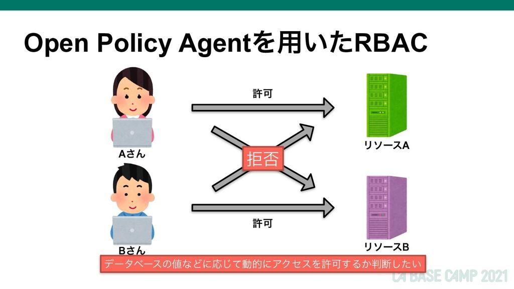Open Policy AgentΛ༻͍ͨRBAC ڋ൱ ڐՄ ڐՄ ϦιʔεA ϦιʔεB ...