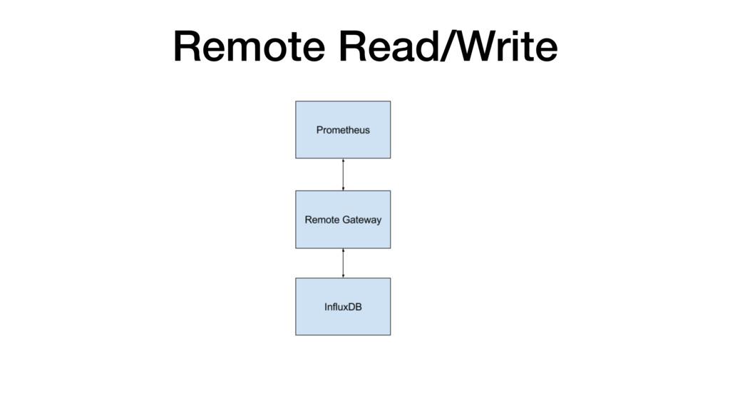 Remote Read/Write