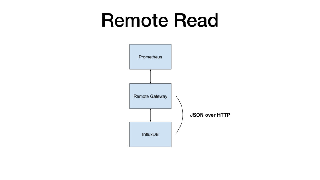 Remote Read JSON over HTTP