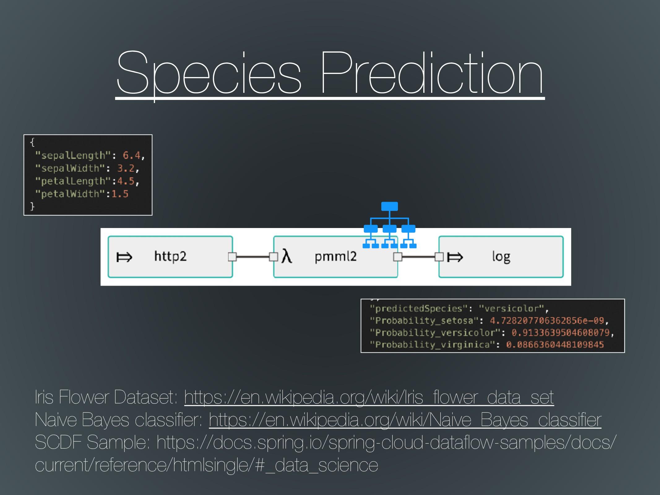 Species Prediction Iris Flower Dataset: https:/...