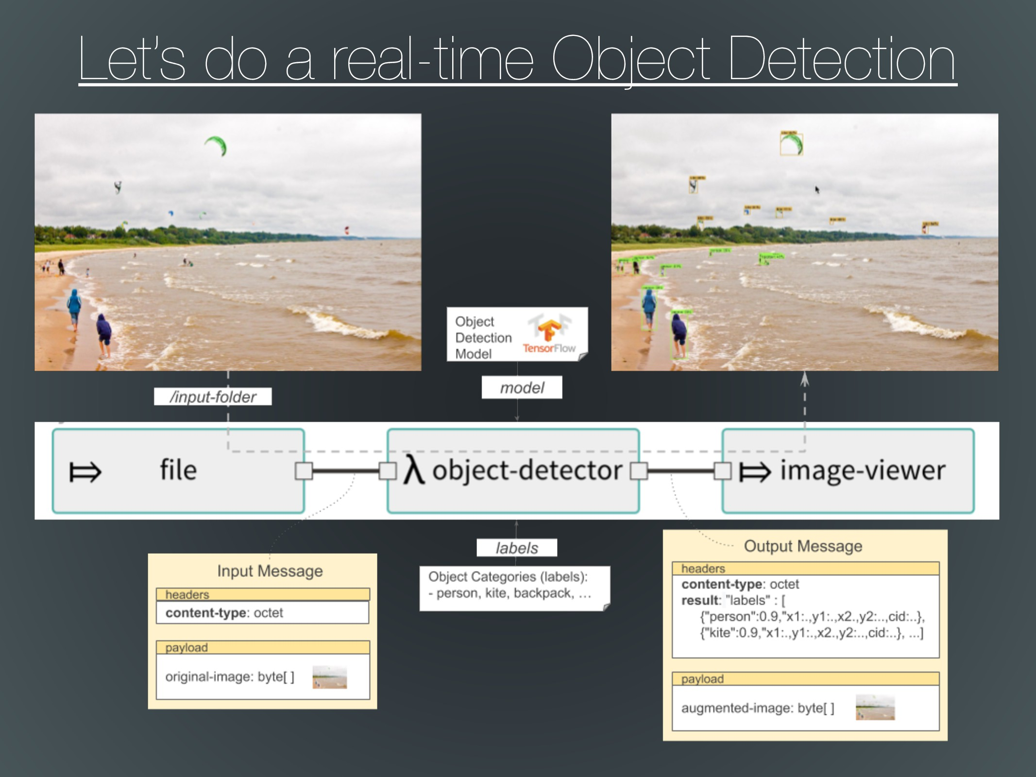 Let's do a real-time Object Detection
