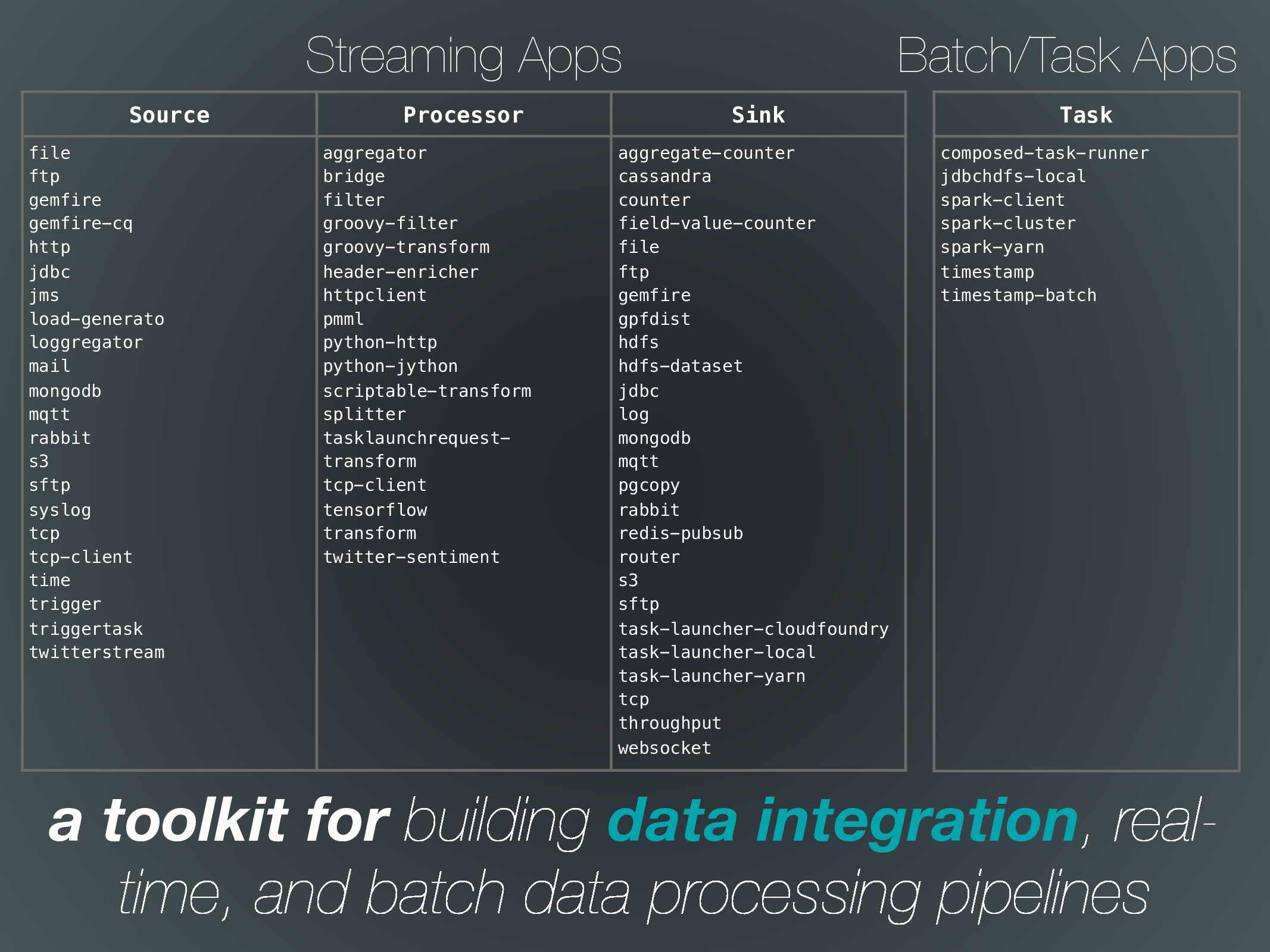 a toolkit for building data integration, real- ...