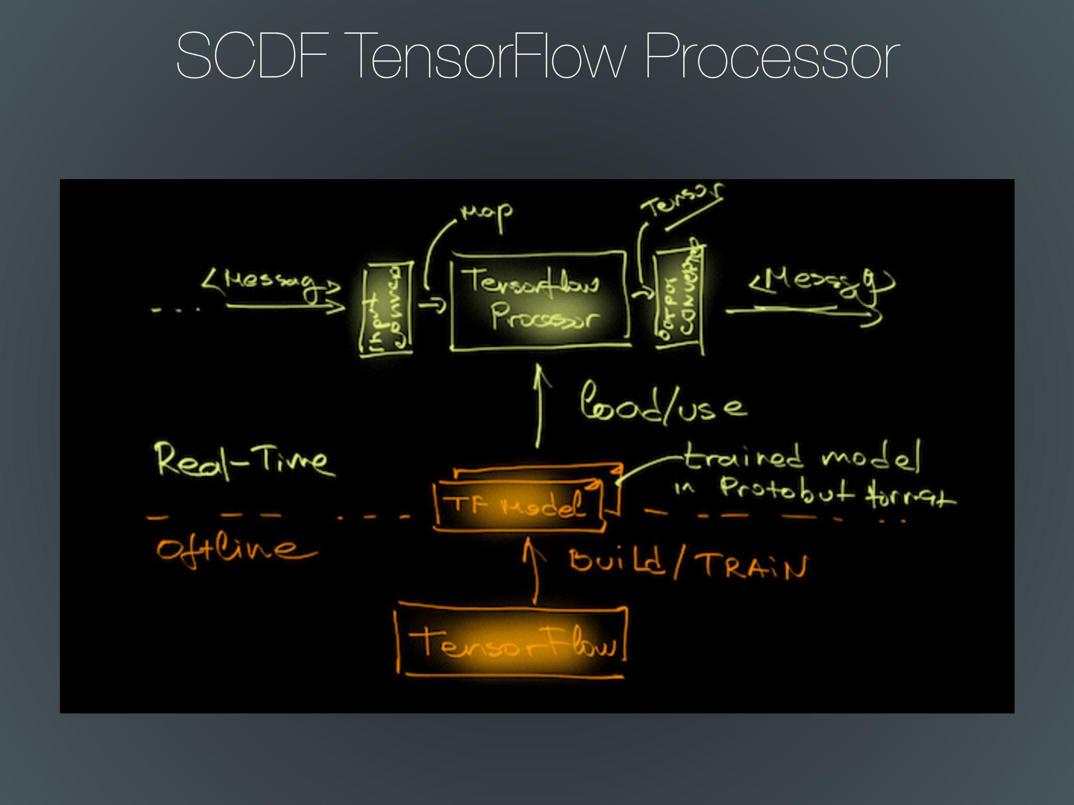 SCDF TensorFlow Processor