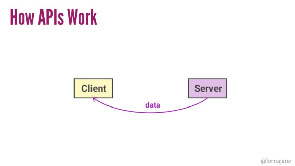 How APIs Work @lornajane