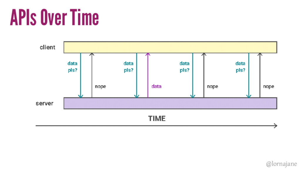 APIs Over Time @lornajane