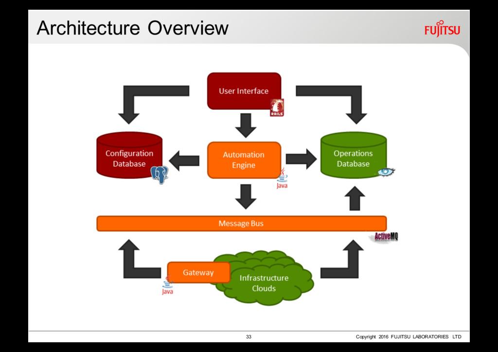 Architecture Overview 33 Copyright 2016 FUJITSU...
