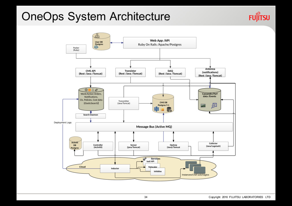 OneOps System Architecture 34 Copyright 2016 FU...