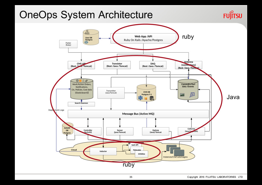 OneOps System Architecture 35 Copyright 2016 FU...