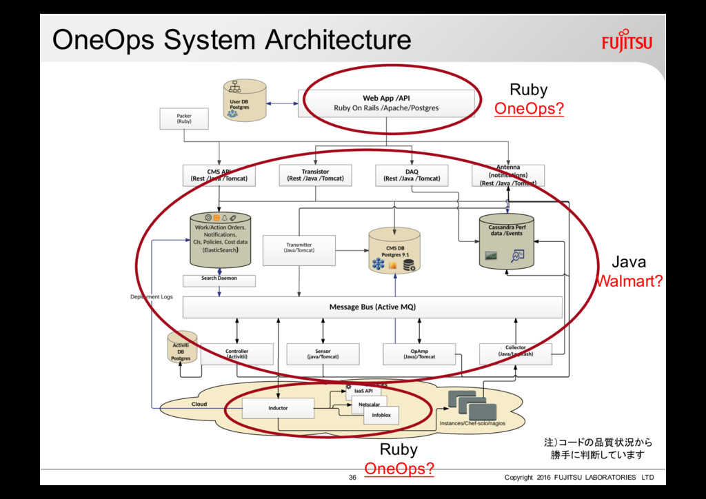 OneOps System Architecture 36 Copyright 2016 FU...