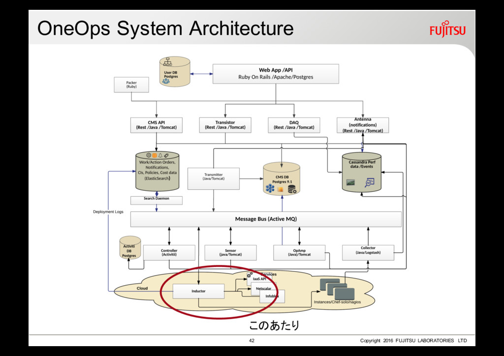OneOps System Architecture 42 Copyright 2016 FU...