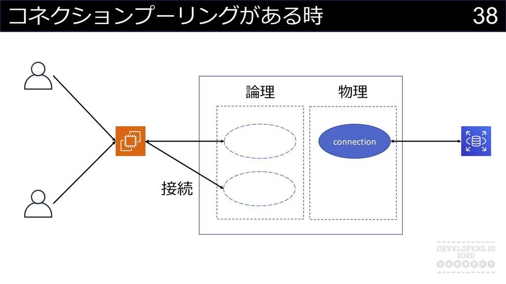 コネクションプーリングがある時 物理 論理 connection connection con...