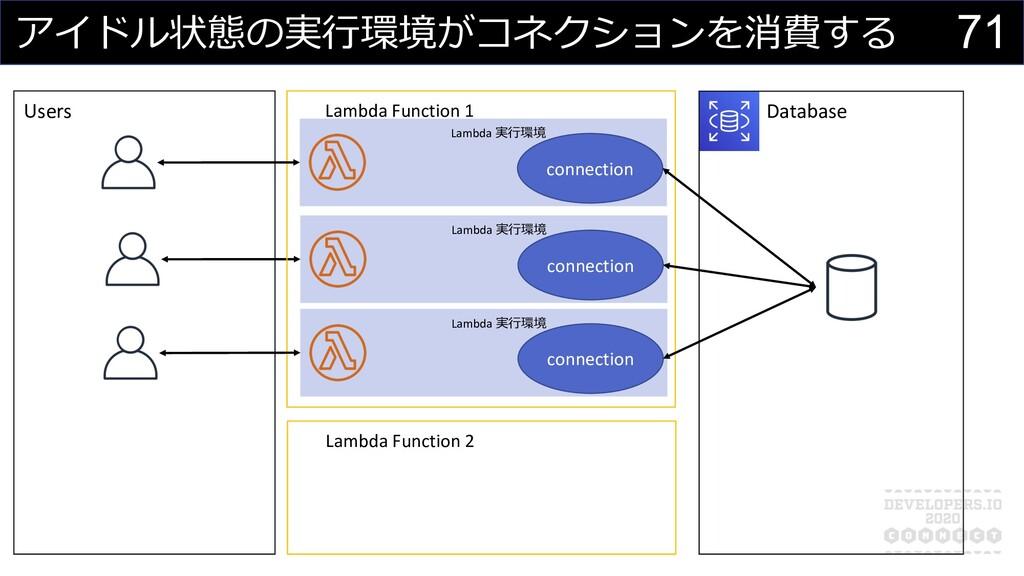 アイドル状態の実⾏環境がコネクションを消費する Lambda Function 2 Lambd...
